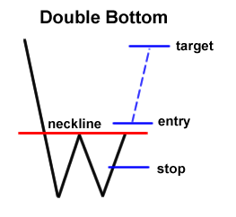 Double top and double bottom forex